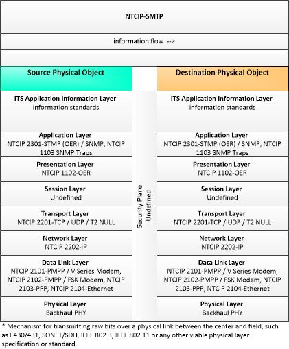 Communications Profiles