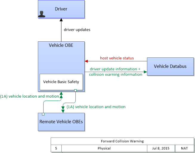 Forward collision warning display legend in svg or png ccuart Image collections