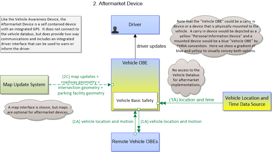 Olympia Roadway Maintenance Vehicle - Maint and Constr Vehicle OBE Functionality